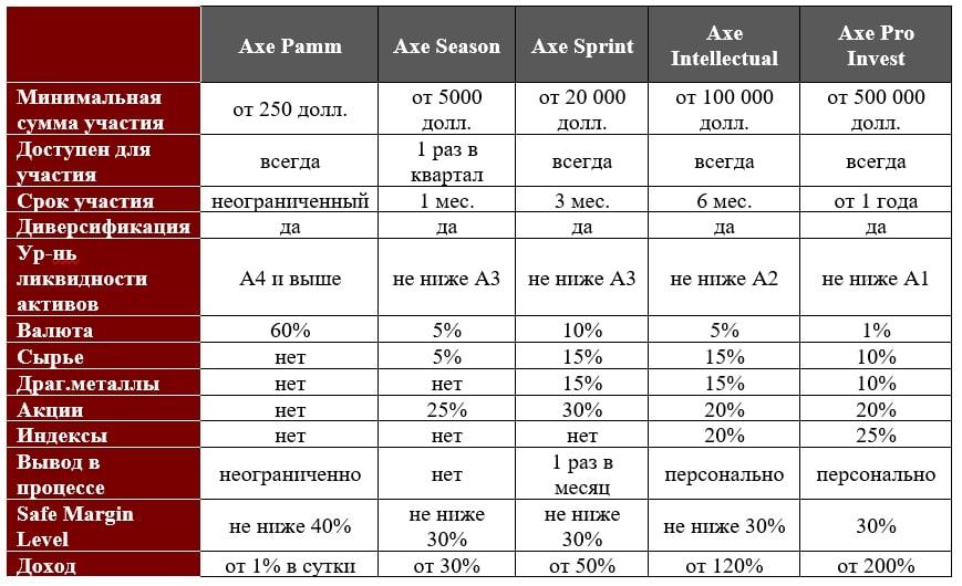 инвестиции-с-axe-capital