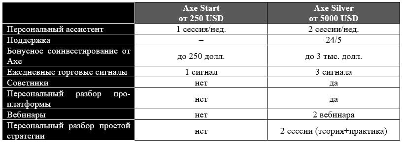axe-capital-открыть-счет
