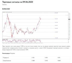 axe capital торговые сигналы